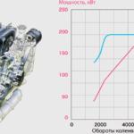 Определение понятия крутящего момента двигателя