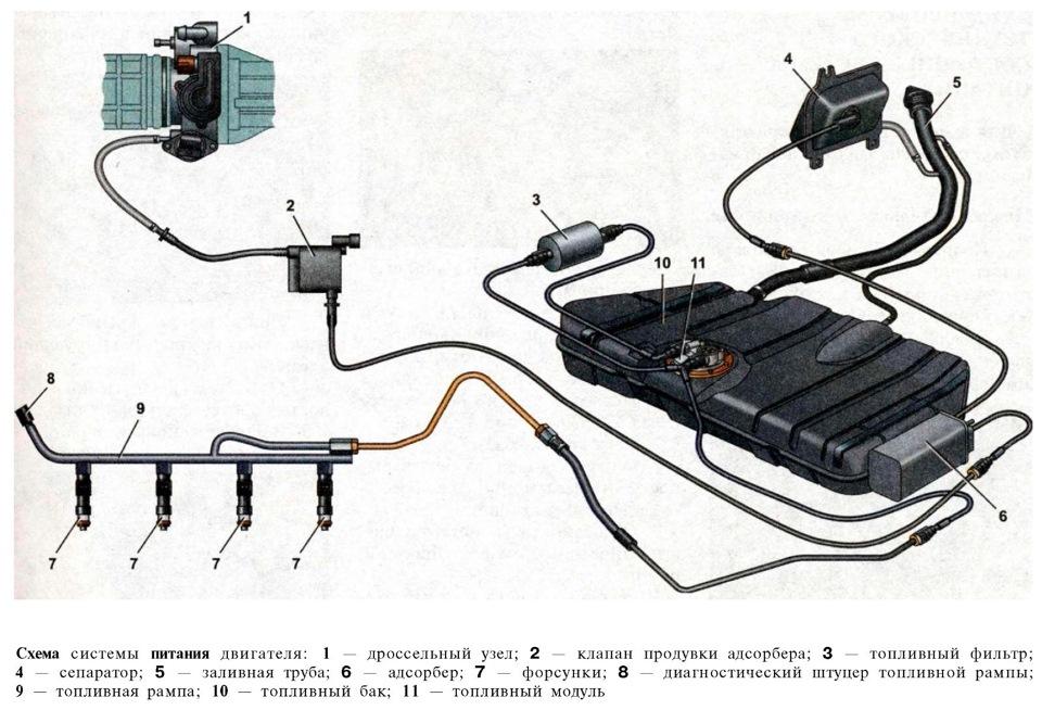 принцип и устройство инжектора